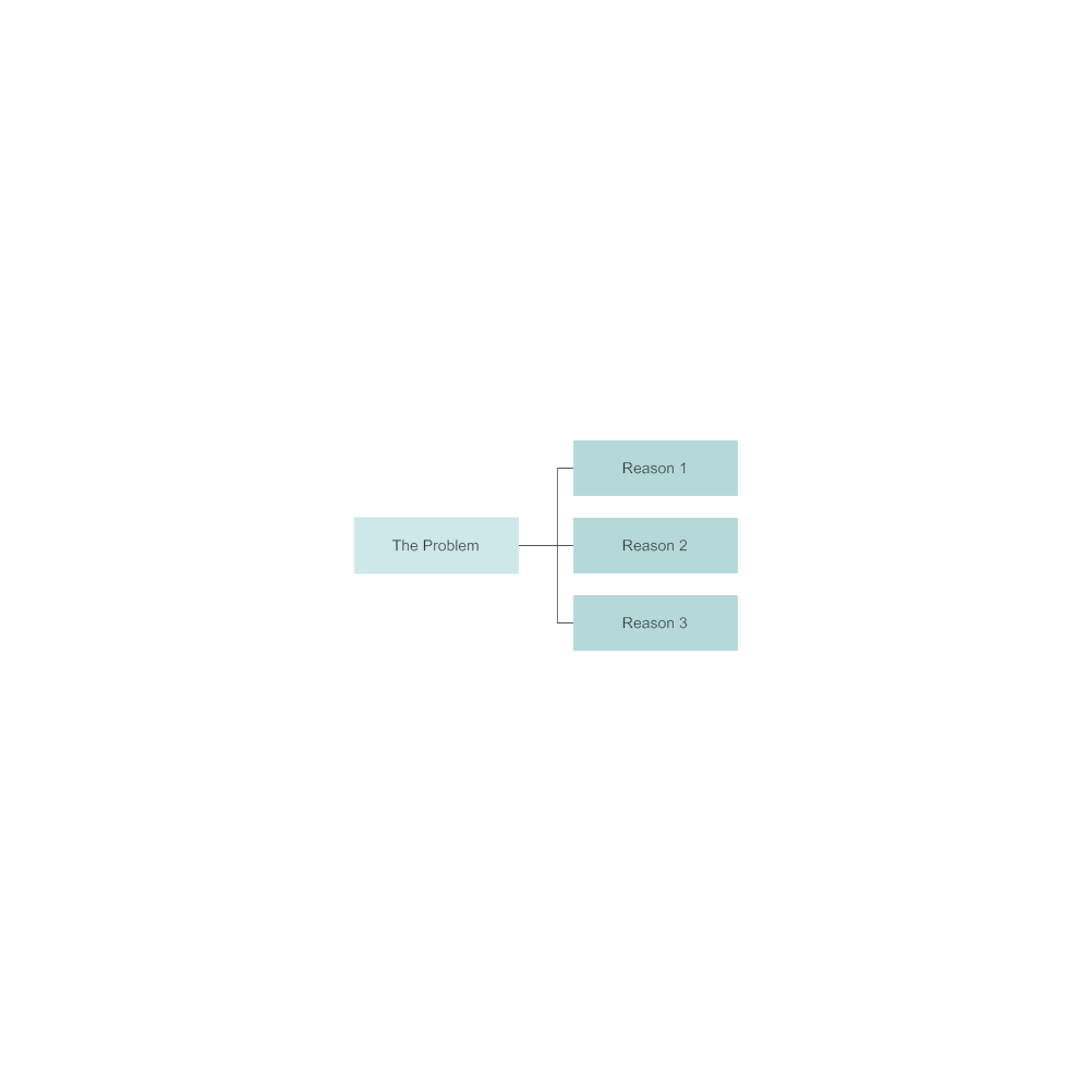 Example Image: 5 Whys - Mind Map