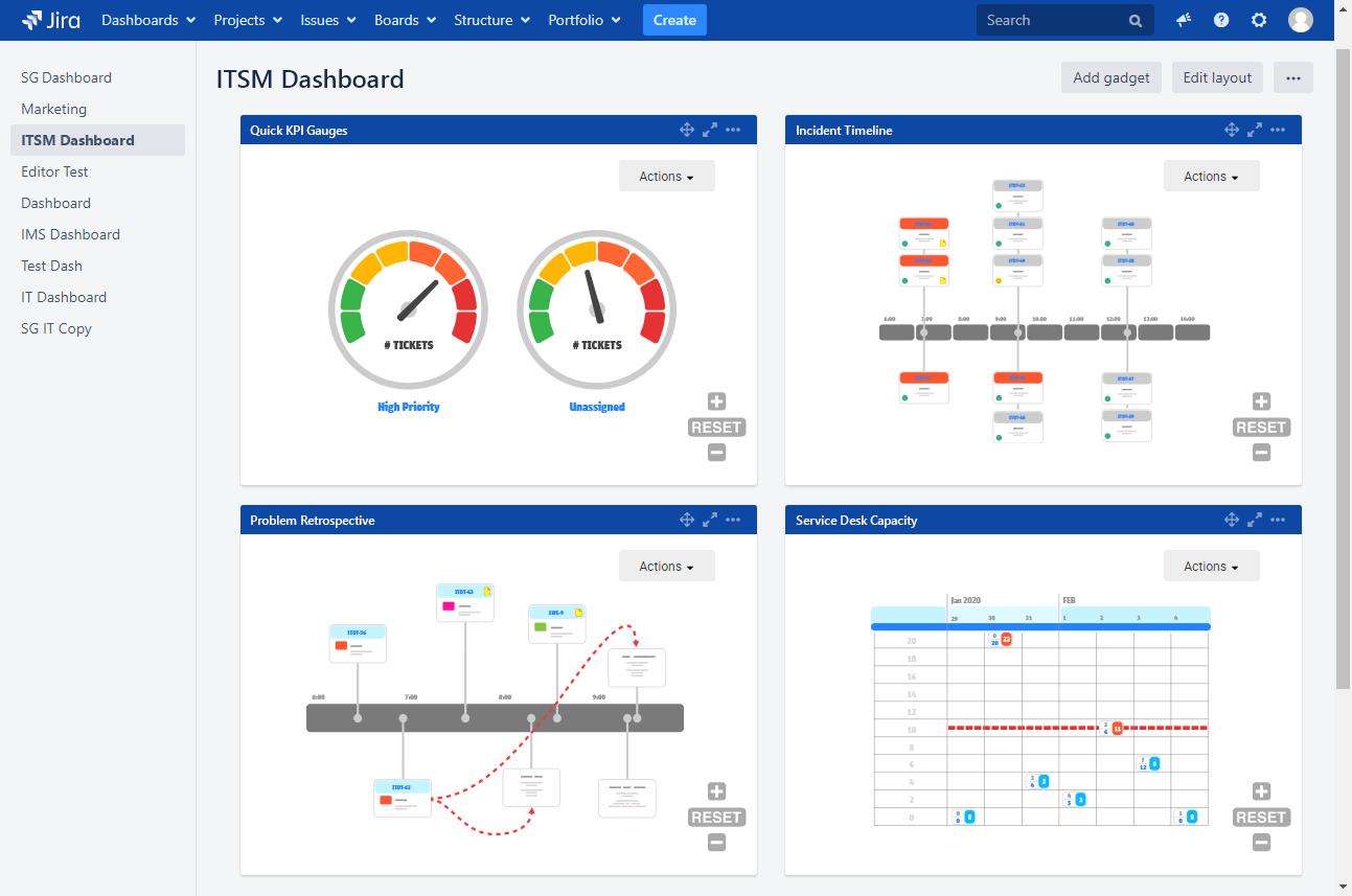 ITSM dashboard