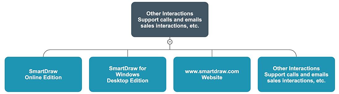 SmartDraw services