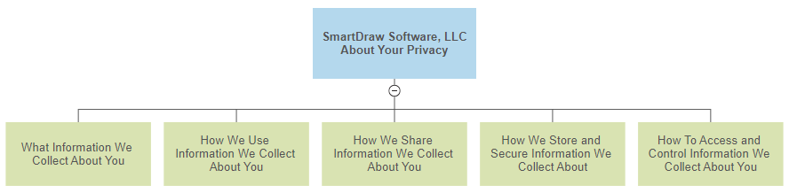 SmartDraw Privacy Policy