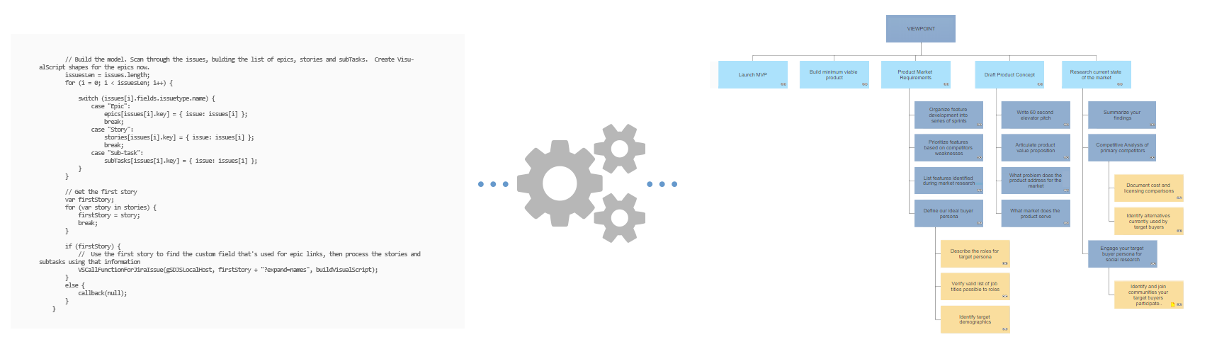 Project Hierachy with VisualScript Studio