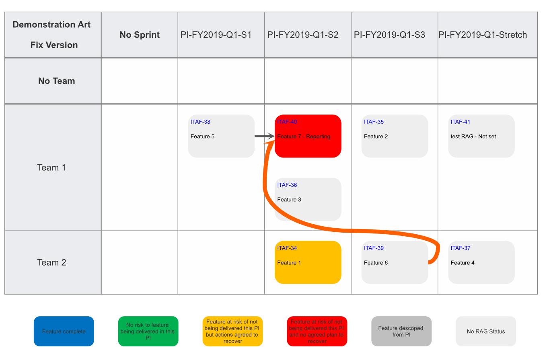PI Planning board