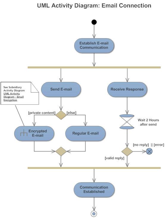 Activity diagram example