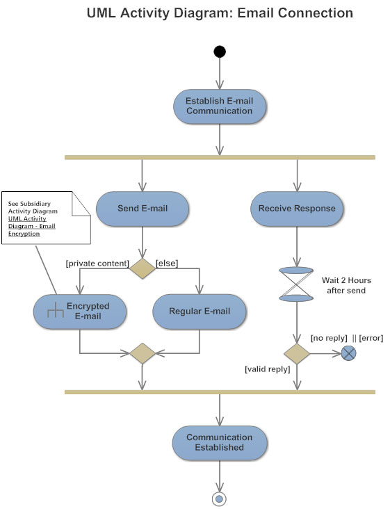Activity diagram example