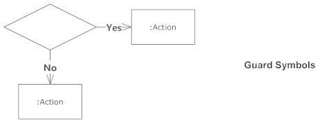 Guard symbol - Activity diagram