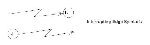 Interrupting edge symbol - Activity diagram