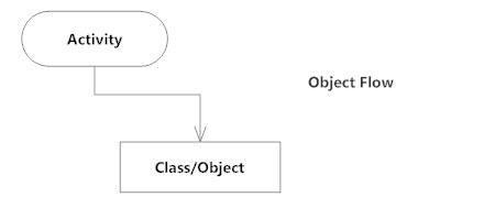 Object flow - Activity diagram