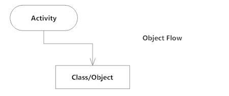 Object flow - Activity diagram