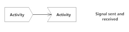 Sent and received symbols - Activity diagram