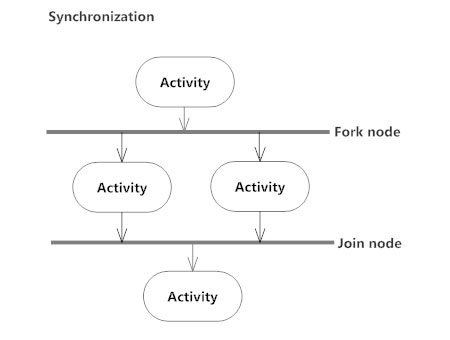 activity diagram   what is an activity diagram synchronization   activity diagram