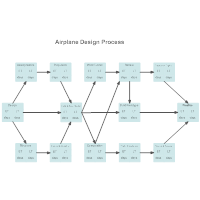 Activity Network - Airplane Design