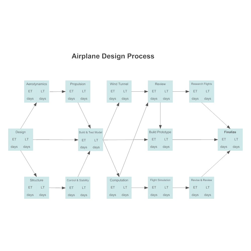 Example Image: Activity Network - Airplane Design