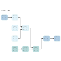 Activity Network - Project Plan