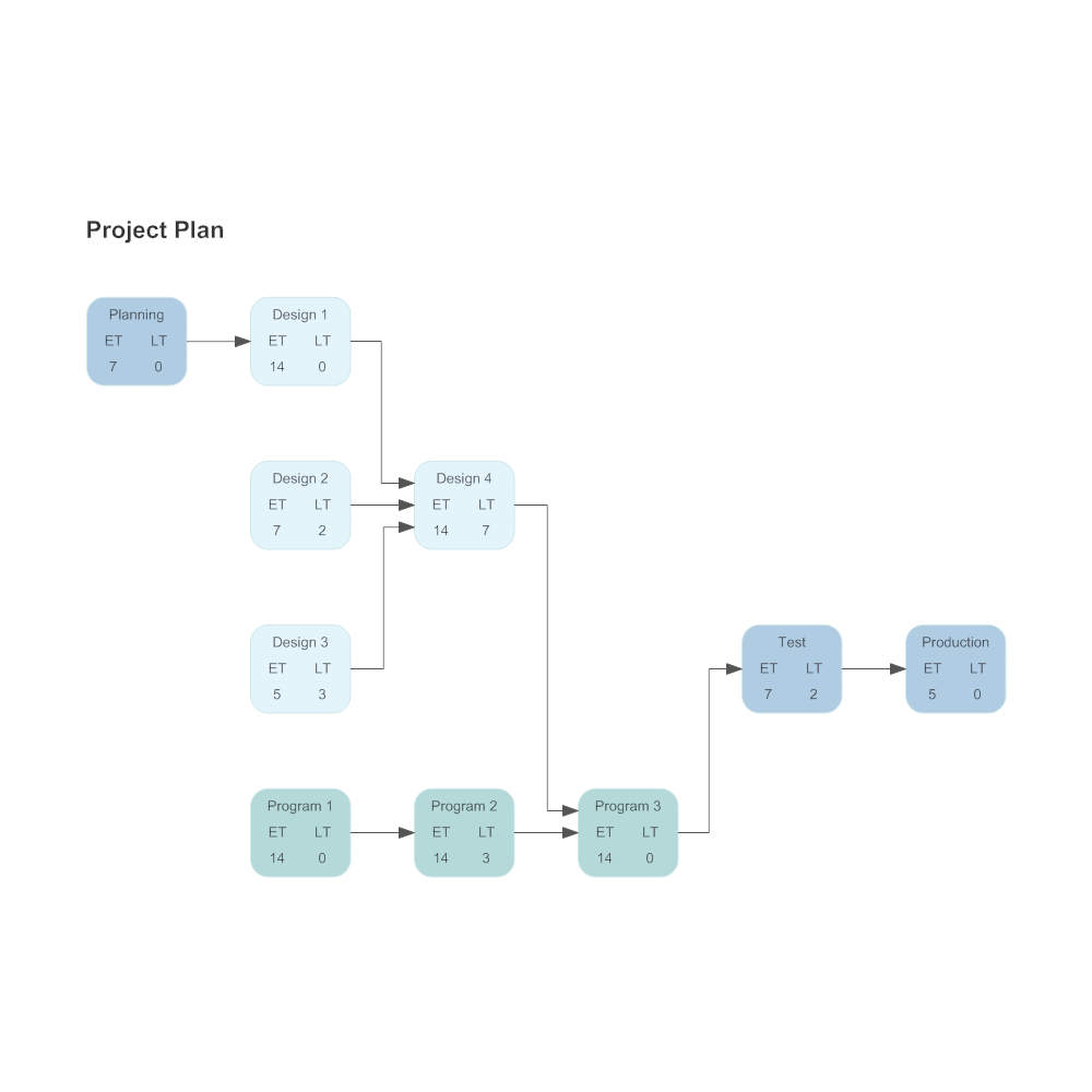 Example Image: Activity Network - Project Plan
