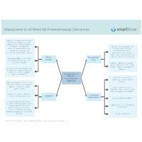 Characteristics of Selected Frontotemporal Dementias
