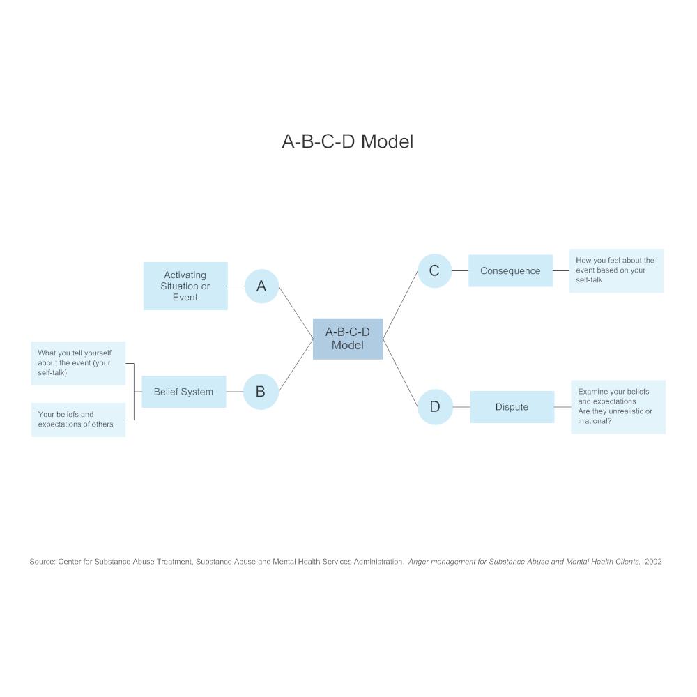 Example Image: A-B-C-D Model