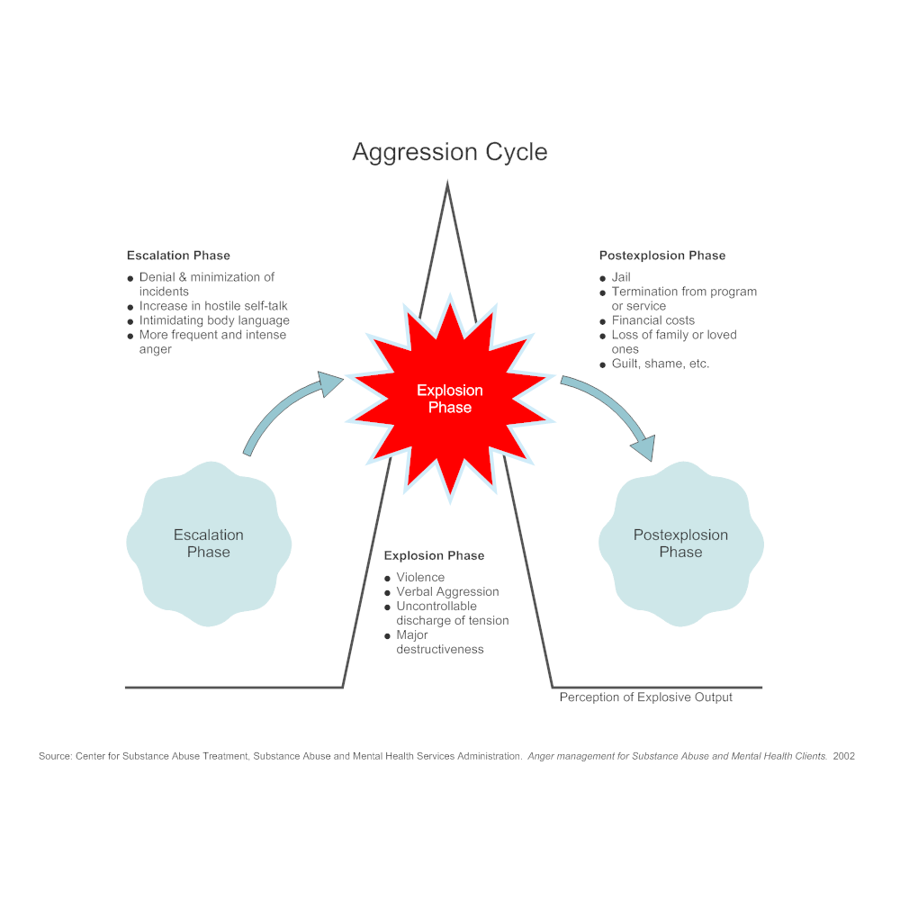 diagram of generational cycle of domestic violence aggression cycle cycle of anger diagram #4