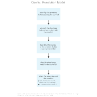 Conflict Resolution Model