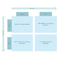 Ansoff Matrix Example