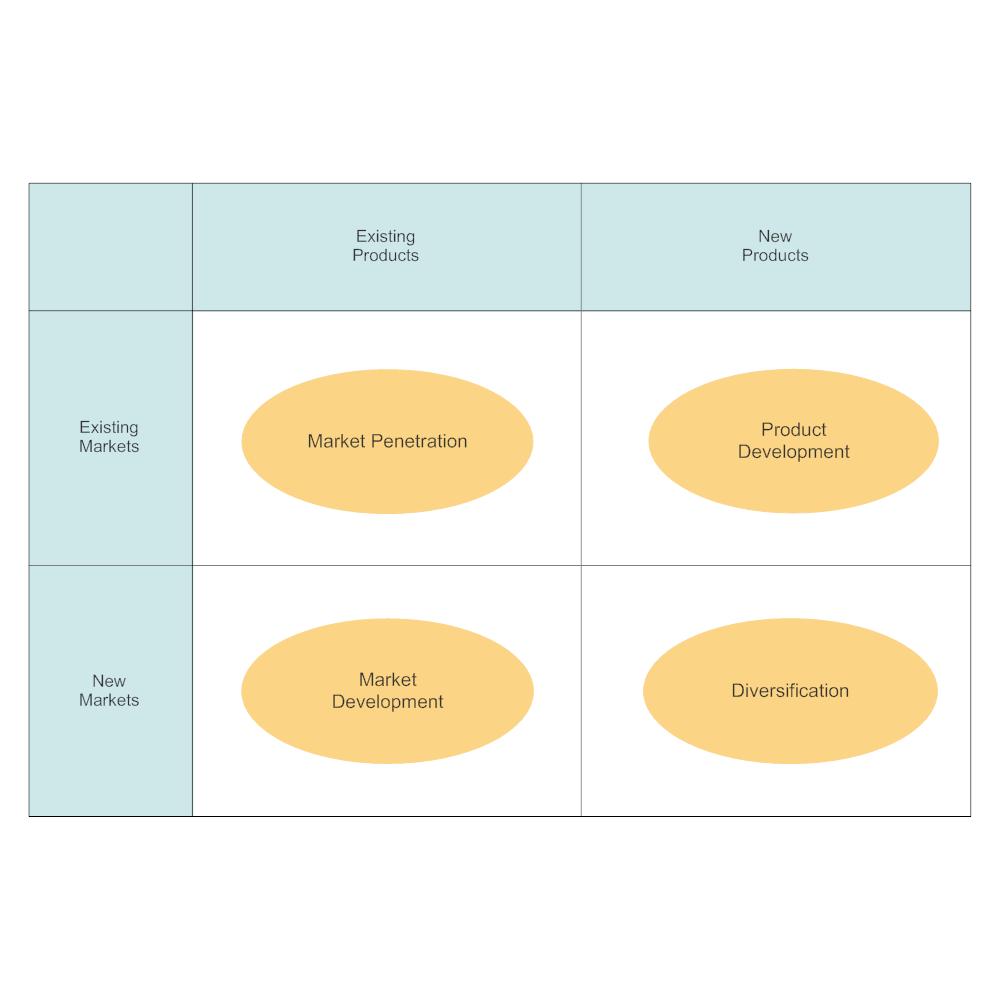 Example Image: Ansoff Matrix Template