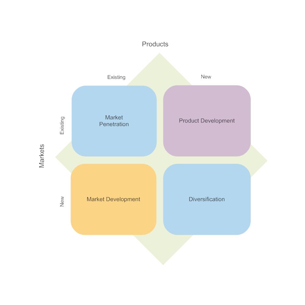 Example Image: Ansoff Matrix