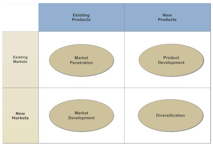 Ansoff Matrix Learn Everything About Ansoff Matrix Models
