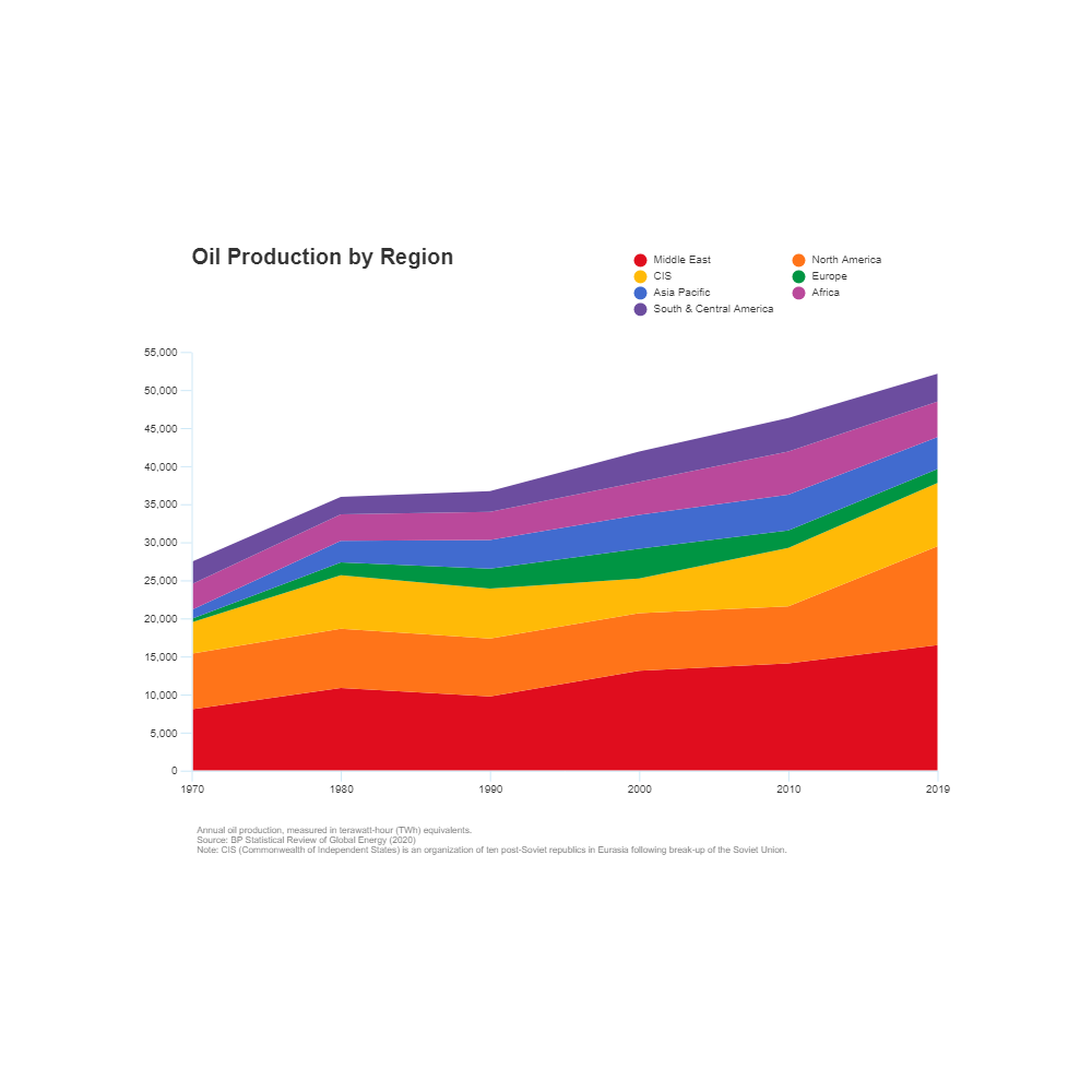 Example Image: Oil Production Growth - Area Chart