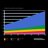 World Population Growth - Area Chart