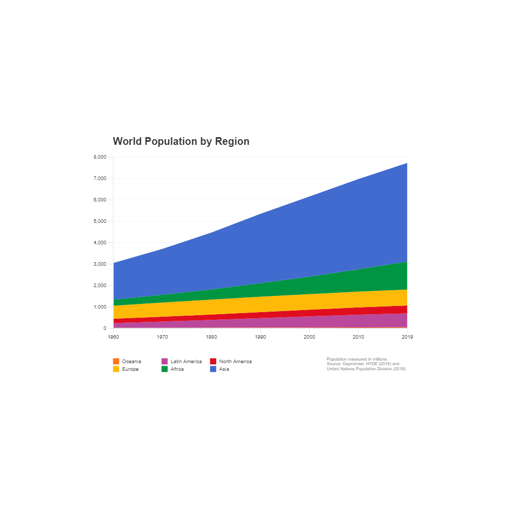 Example Image: World Population Growth - Area Chart