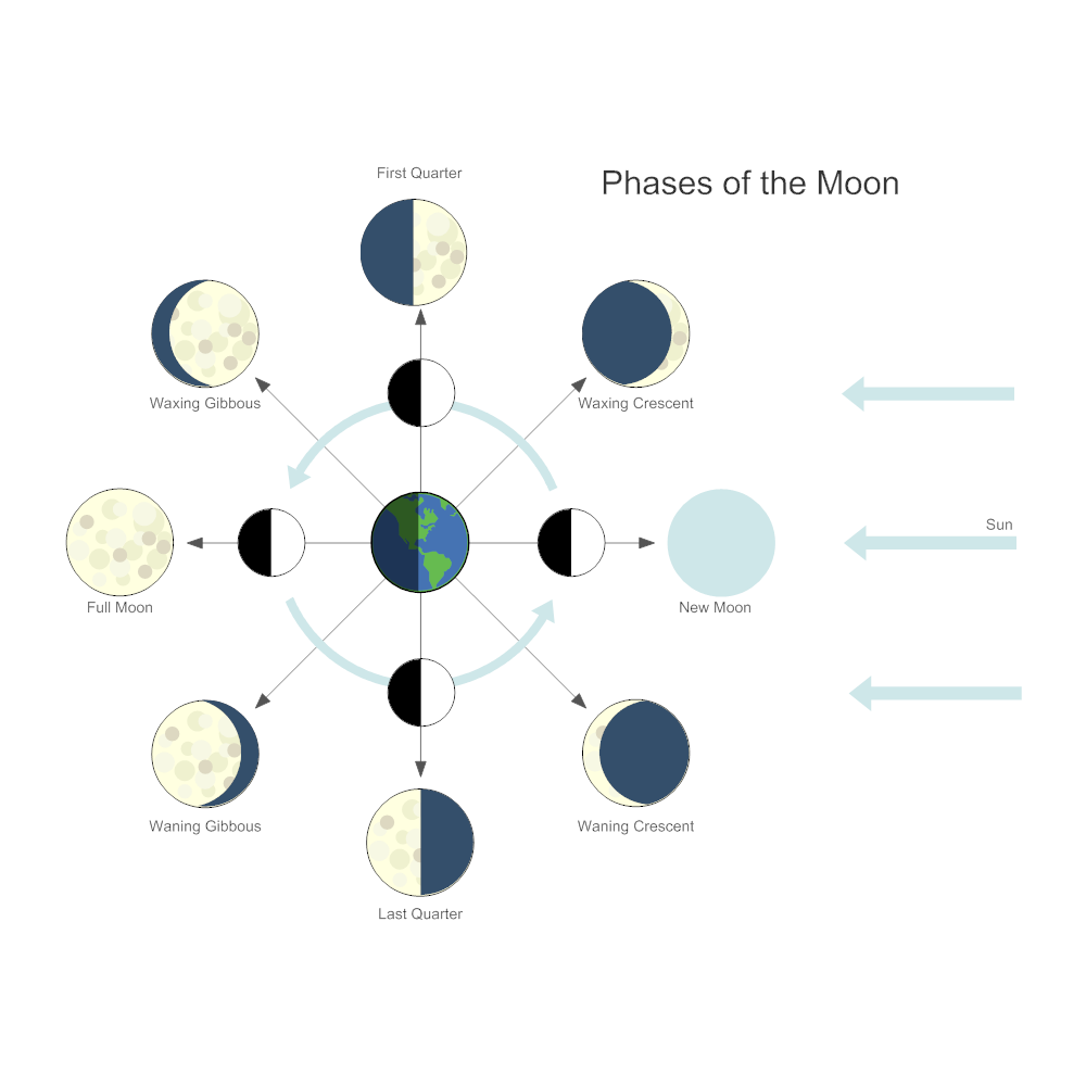 Example Image: Phases of The Moon Astronomy Chart