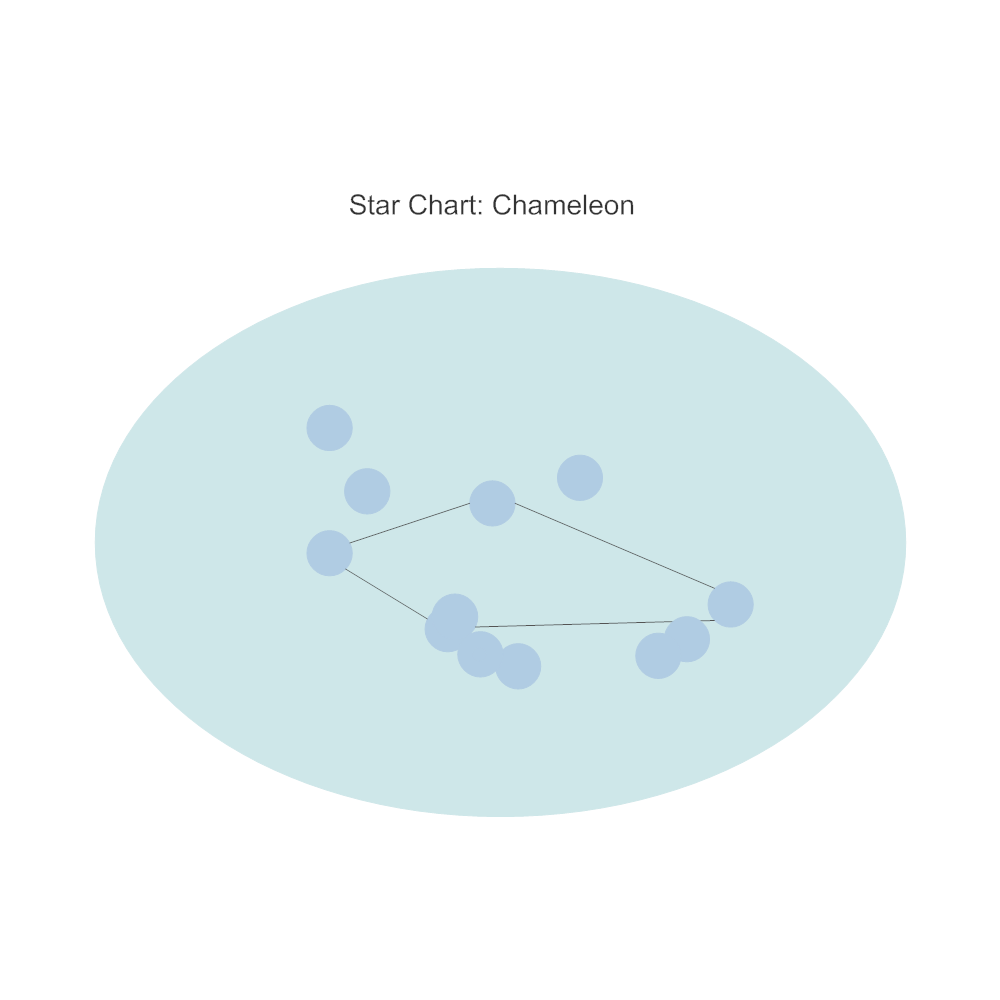 Example Image: Star Chart - Chameleon