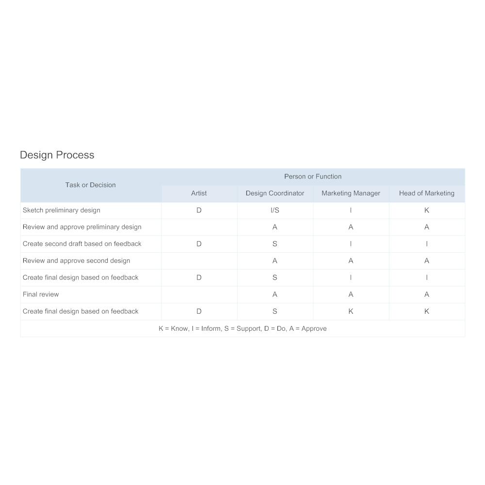 Example Image: Authority Matrix - Design Process