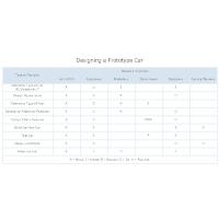 Authority Matrix - Designing a Car