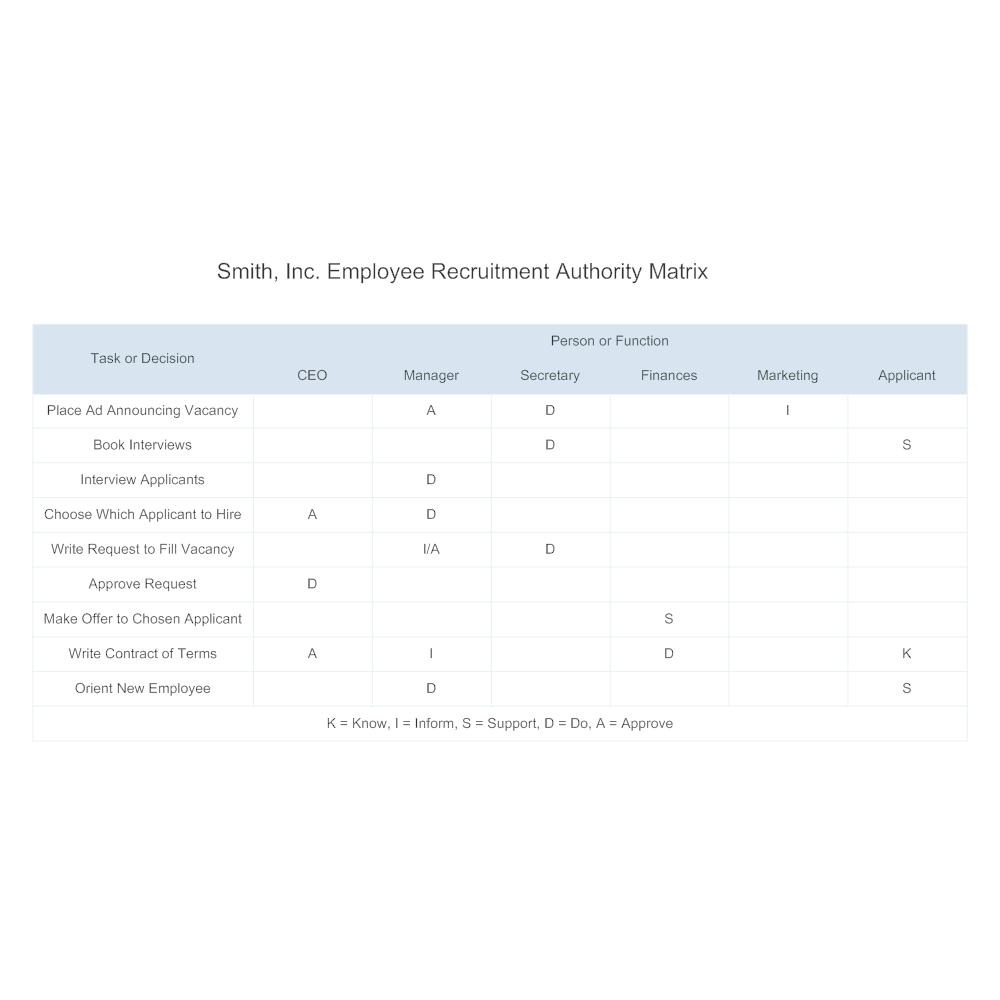 Example Image: Authority Matrix - Recruitment