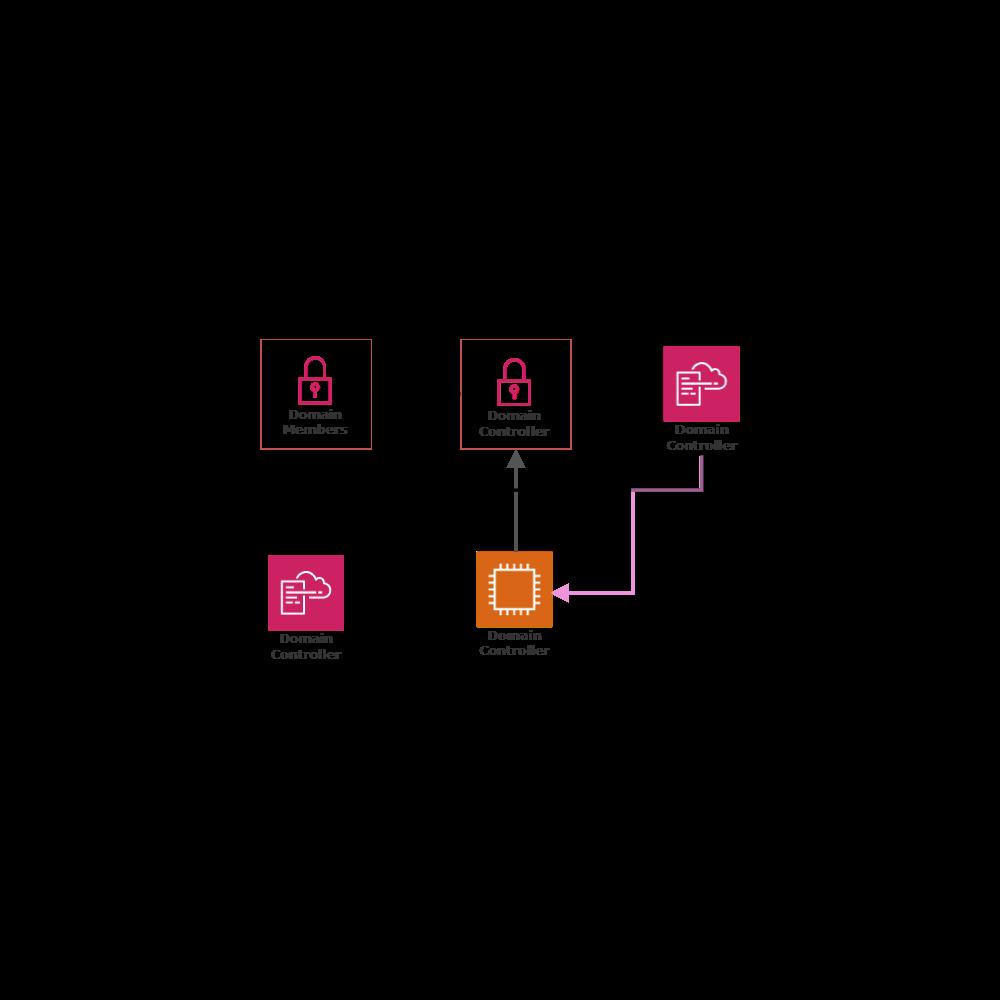 Example Image: Microsoft Windows Server Active Directory