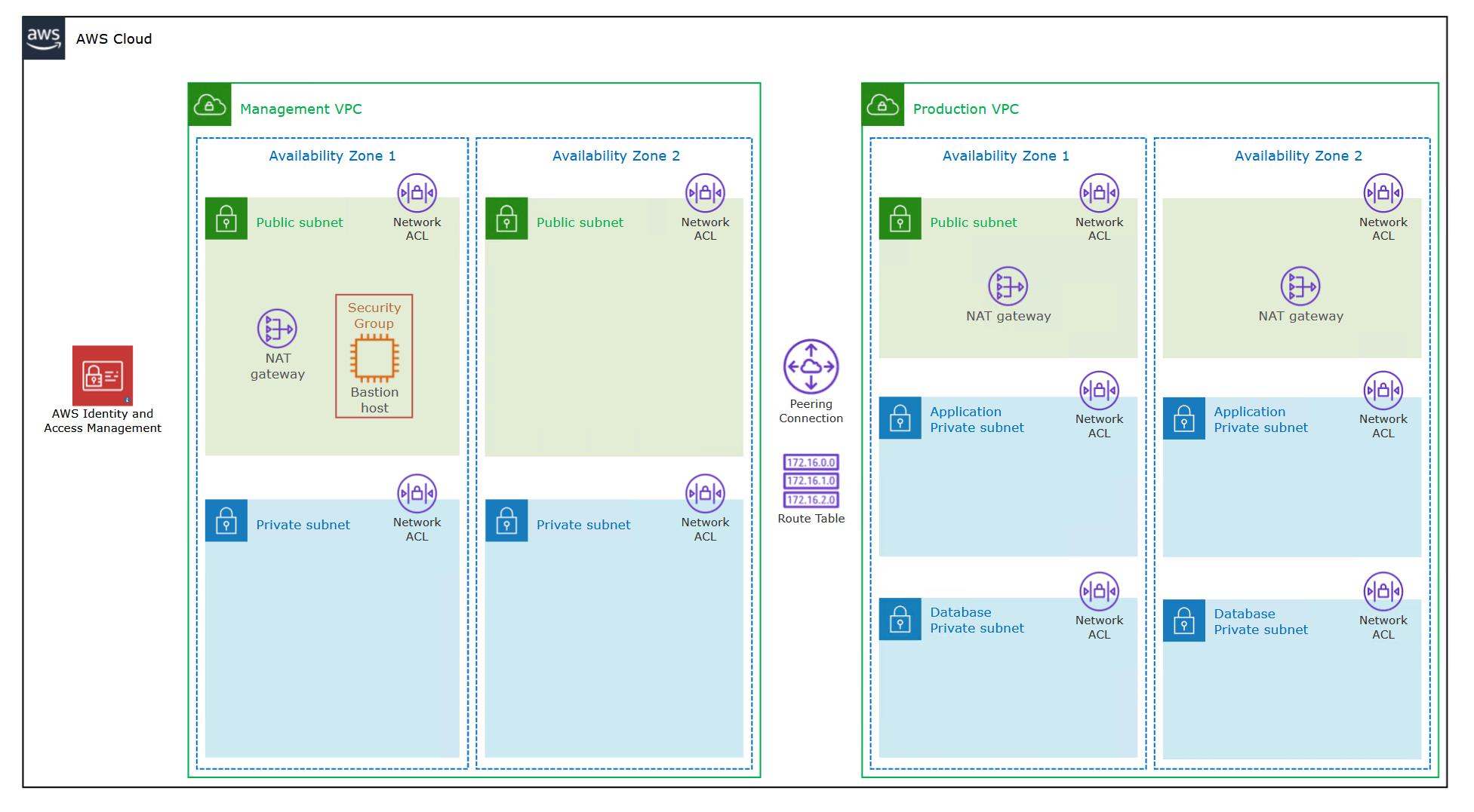 AWS Architecture Diagram Example