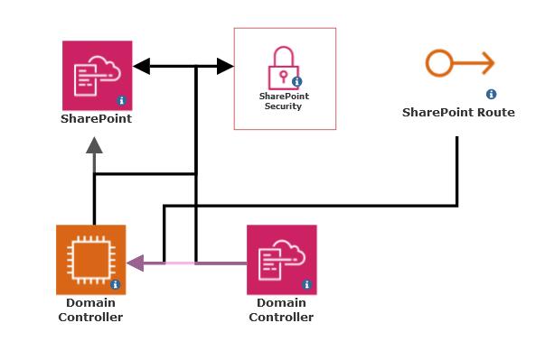 AWS Cloudformation Diagram Example