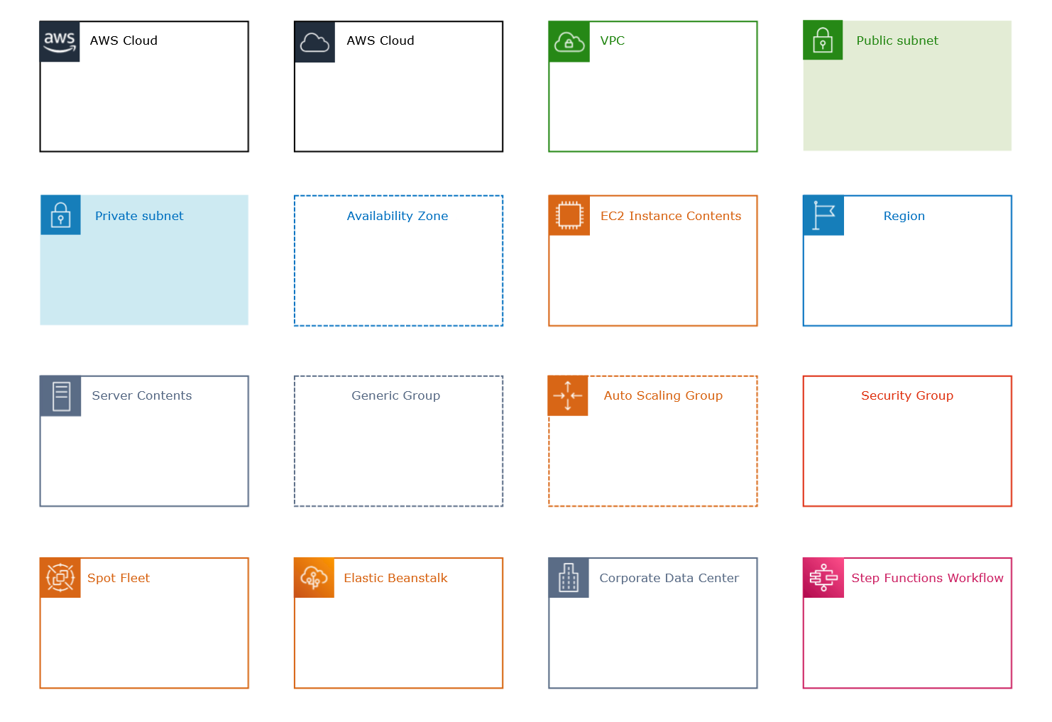 AWS diagram groups