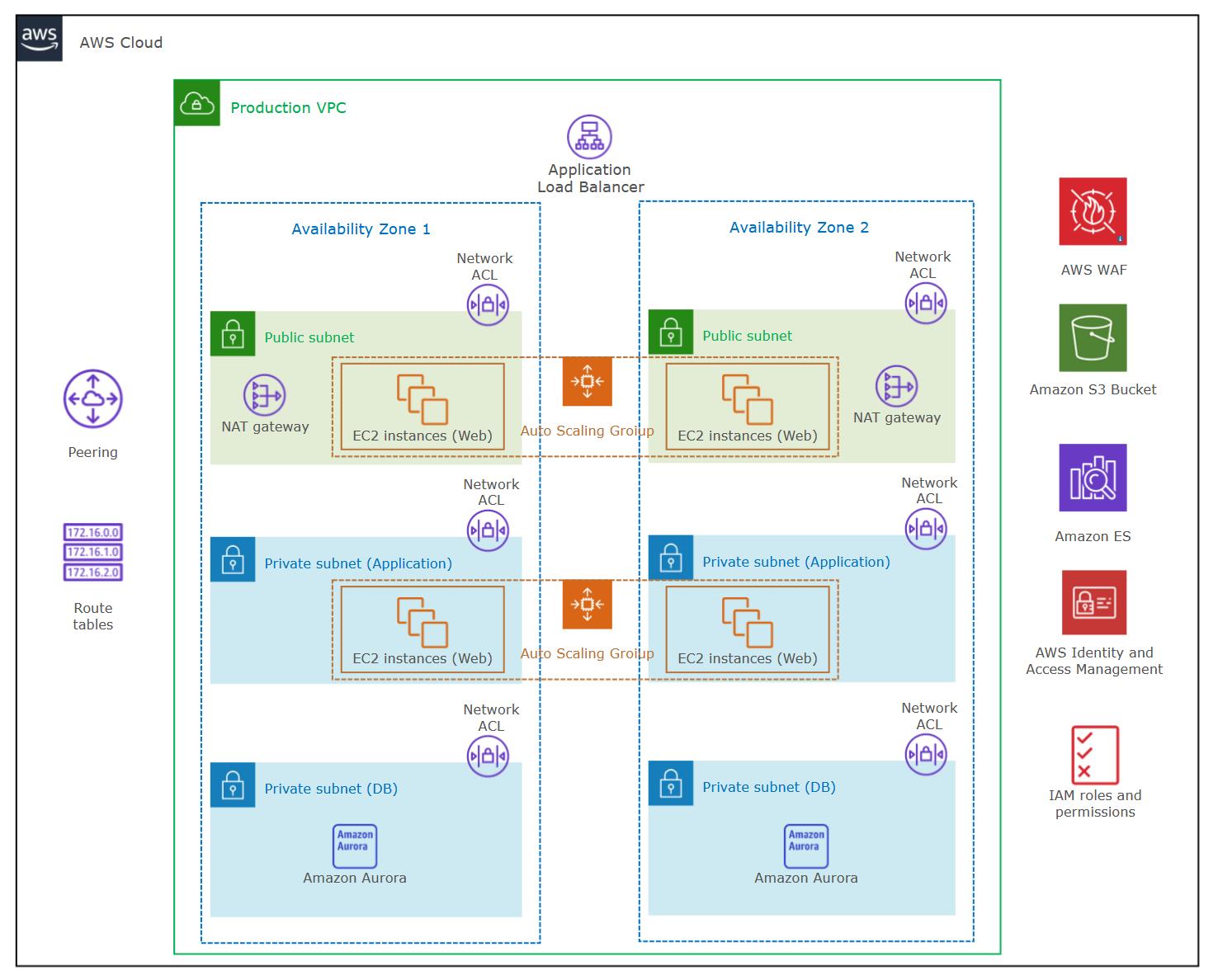 AWS Diagram Example