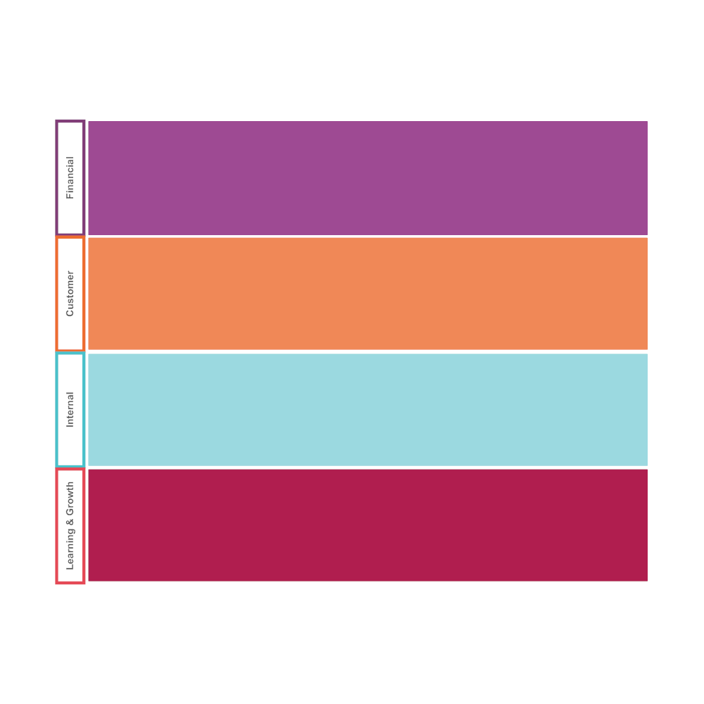 Example Image: Balanced Scorecard 03