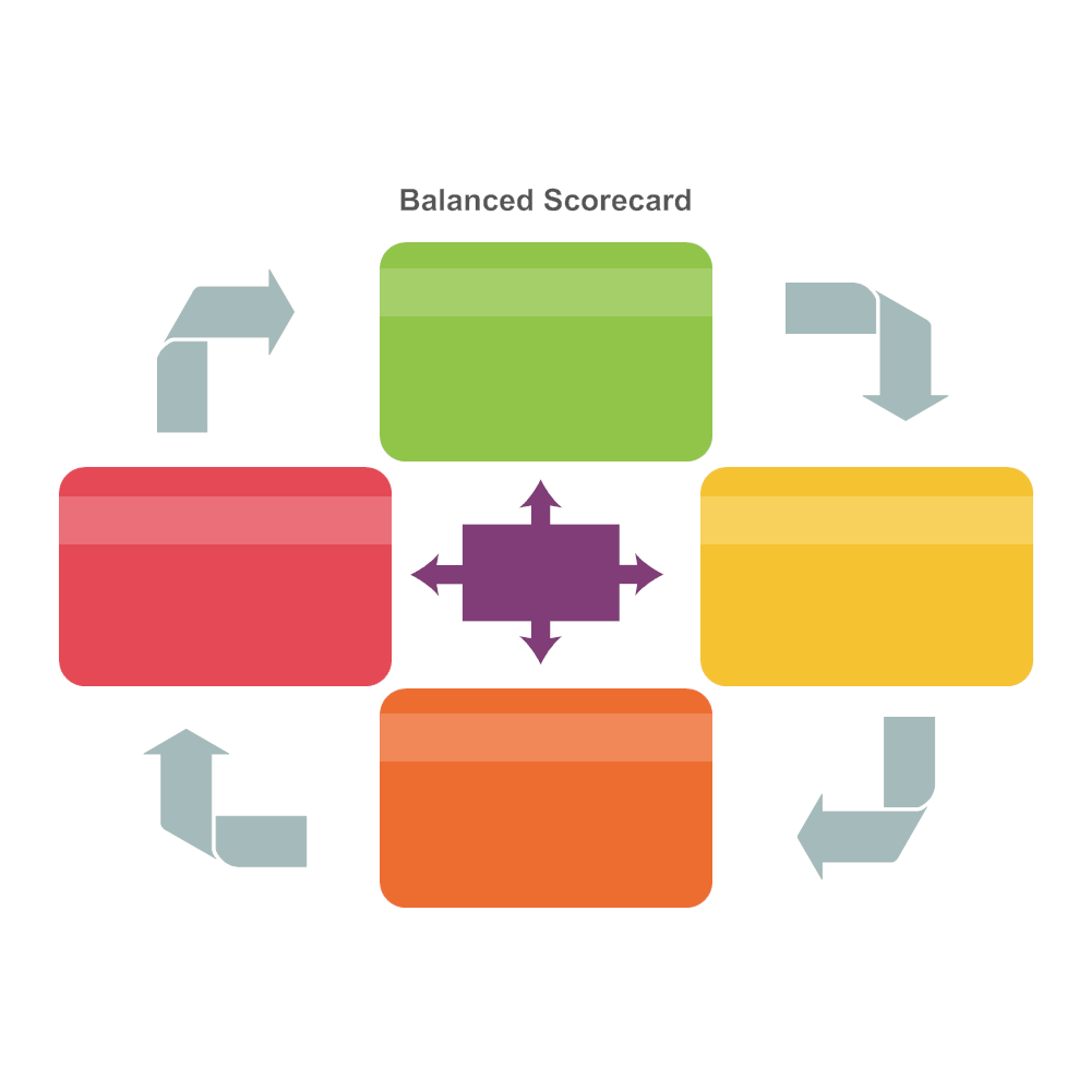 Example Image: Balanced Scorecard 15