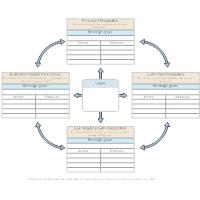Balanced Scorecard - Complex