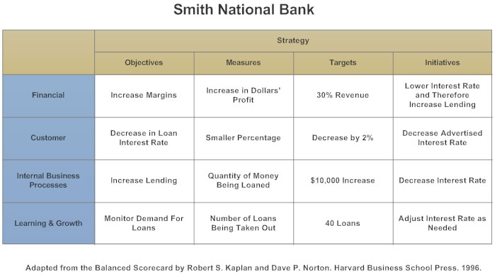 Balanaced scorecard for a bank