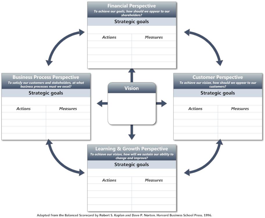 balanced scorecard software   free bsc templates   smartdrawbalanced scorecard template