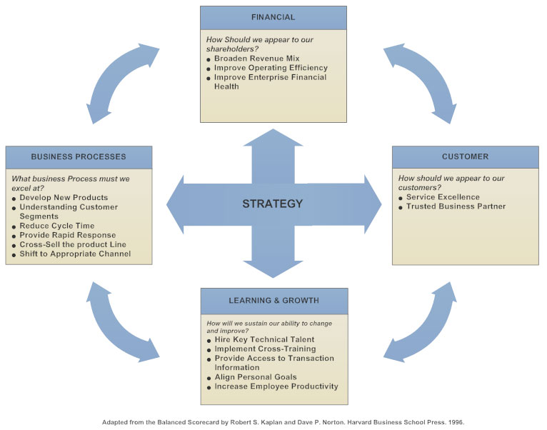 Balanced scorecard what is a bsc tips and examples balanced scorecard example accmission Image collections