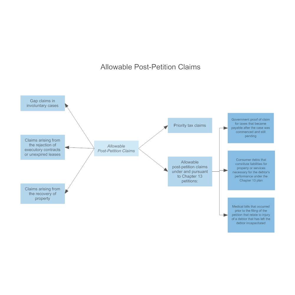 Example Image: Allowable Post-Petition Claims