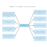 Chapter 11 to Chapter 12 Filing Conversion