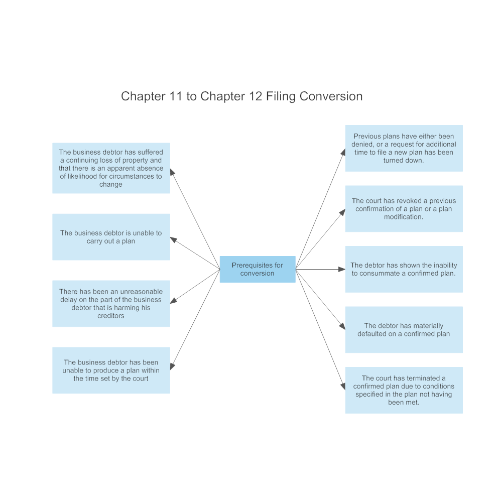 Example Image: Chapter 11 to Chapter 12 Filing Conversion