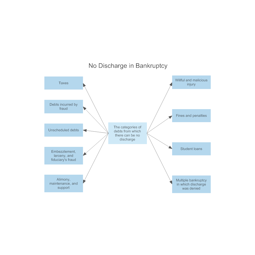 Example Image: Discharge in Bankruptcy