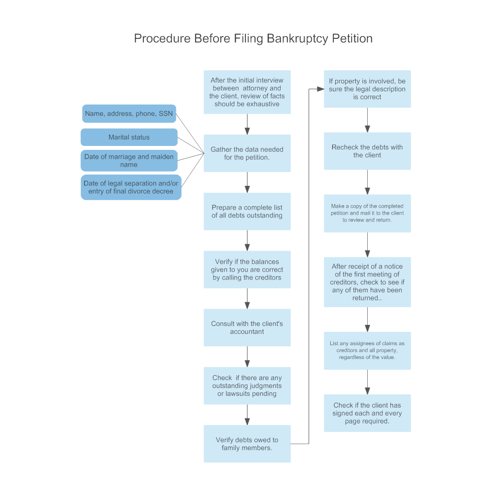 Example Image: Procedure Before Filing Bankruptcy Petition